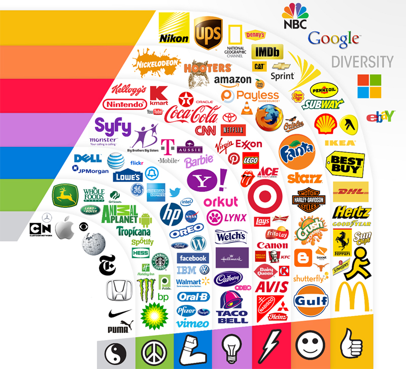 برندینگ و انتخاب رنگهای مهم در طراحی لوگو های تجاری