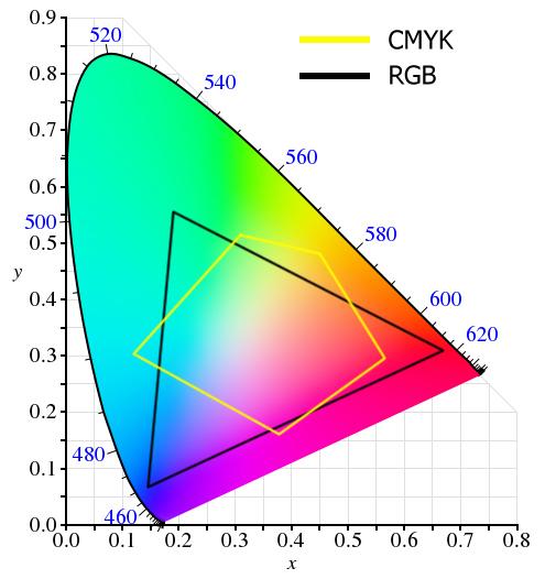 مدل رنگ مقایسه ای - مدل رنگ و تاثیر آن در مدیریت رنگ