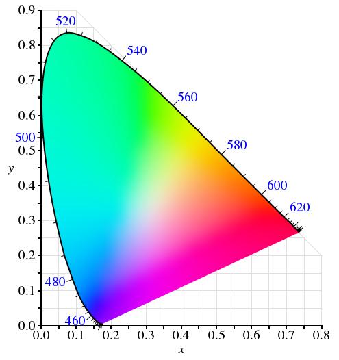 مدل رنگ CIE - مدل رنگ و تاثیر آن در مدیریت رنگ